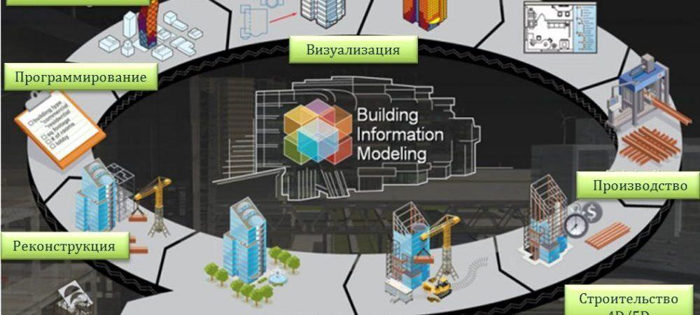 Действующие своды правил по BIM-моделированию.